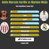 Guido Marcelo Carrillo vs Mariano Mejia h2h player stats