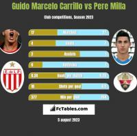 Guido Marcelo Carrillo vs Pere Milla h2h player stats