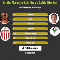 Guido Marcelo Carrillo vs Sabin Merino h2h player stats