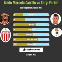 Guido Marcelo Carrillo vs Sergi Enrich h2h player stats
