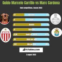 Guido Marcelo Carrillo vs Marc Cardona h2h player stats