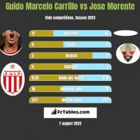 Guido Marcelo Carrillo vs Jose Morente h2h player stats