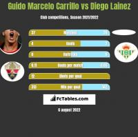 Guido Marcelo Carrillo vs Diego Lainez h2h player stats