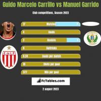 Guido Marcelo Carrillo vs Manuel Garrido h2h player stats