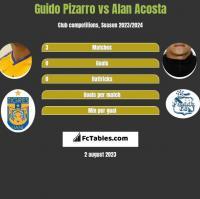 Guido Pizarro vs Alan Acosta h2h player stats