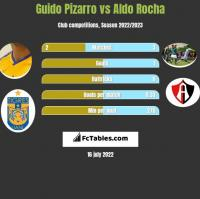 Guido Pizarro vs Aldo Rocha h2h player stats