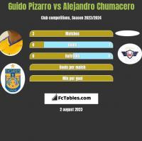 Guido Pizarro vs Alejandro Chumacero h2h player stats