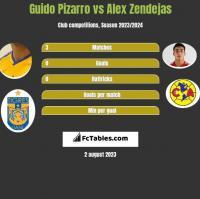 Guido Pizarro vs Alex Zendejas h2h player stats