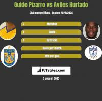 Guido Pizarro vs Aviles Hurtado h2h player stats