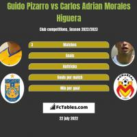 Guido Pizarro vs Carlos Adrian Morales Higuera h2h player stats