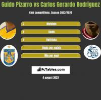 Guido Pizarro vs Carlos Gerardo Rodriguez h2h player stats