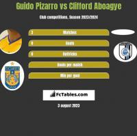 Guido Pizarro vs Clifford Aboagye h2h player stats