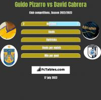 Guido Pizarro vs David Cabrera h2h player stats
