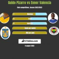 Guido Pizarro vs Enner Valencia h2h player stats