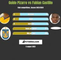 Guido Pizarro vs Fabian Castillo h2h player stats