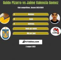 Guido Pizarro vs Jaime Valencia Gomez h2h player stats