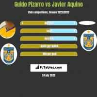 Guido Pizarro vs Javier Aquino h2h player stats