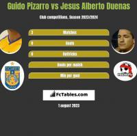 Guido Pizarro vs Jesus Alberto Duenas h2h player stats