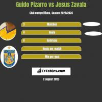 Guido Pizarro vs Jesus Zavala h2h player stats