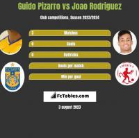 Guido Pizarro vs Joao Rodriguez h2h player stats