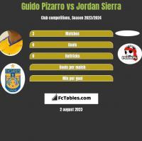 Guido Pizarro vs Jordan Sierra h2h player stats