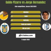 Guido Pizarro vs Jorge Hernandez h2h player stats