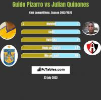 Guido Pizarro vs Julian Quinones h2h player stats