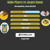 Guido Pizarro vs Jurgen Damm h2h player stats