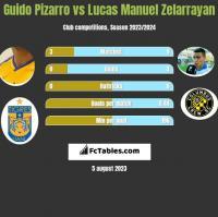 Guido Pizarro vs Lucas Manuel Zelarrayan h2h player stats
