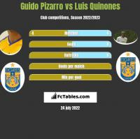 Guido Pizarro vs Luis Quinones h2h player stats