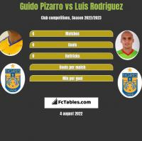 Guido Pizarro vs Luis Rodriguez h2h player stats