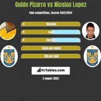 Guido Pizarro vs Nicolas Lopez h2h player stats