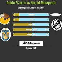 Guido Pizarro vs Harold Mosquera h2h player stats