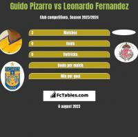 Guido Pizarro vs Leonardo Fernandez h2h player stats