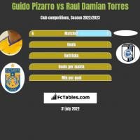 Guido Pizarro vs Raul Damian Torres h2h player stats