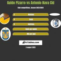 Guido Pizarro vs Antonio Nava Cid h2h player stats