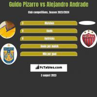 Guido Pizarro vs Alejandro Andrade h2h player stats