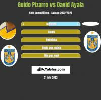 Guido Pizarro vs David Ayala h2h player stats