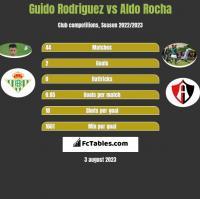 Guido Rodriguez vs Aldo Rocha h2h player stats