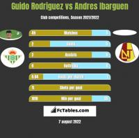 Guido Rodriguez vs Andres Ibarguen h2h player stats