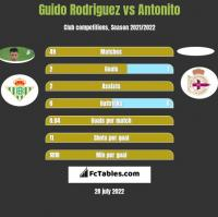 Guido Rodriguez vs Antonito h2h player stats