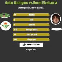 Guido Rodriguez vs Benat Etxebarria h2h player stats