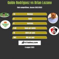 Guido Rodriguez vs Brian Lozano h2h player stats