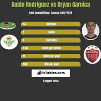 Guido Rodriguez vs Bryan Garnica h2h player stats