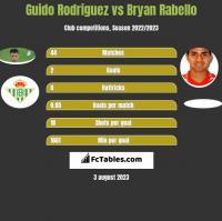 Guido Rodriguez vs Bryan Rabello h2h player stats