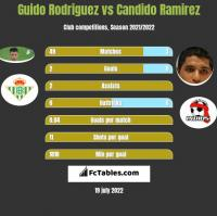 Guido Rodriguez vs Candido Ramirez h2h player stats