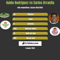Guido Rodriguez vs Carlos Orrantia h2h player stats