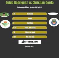Guido Rodriguez vs Christian Dorda h2h player stats