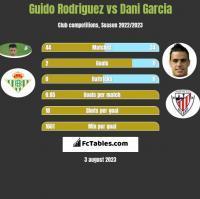 Guido Rodriguez vs Dani Garcia h2h player stats