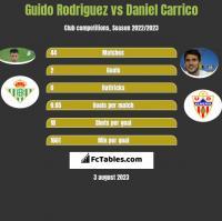 Guido Rodriguez vs Daniel Carrico h2h player stats